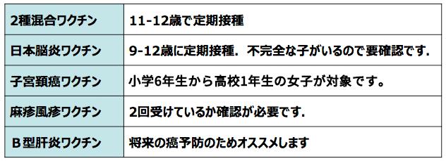 2種混合、日本脳炎、子宮頸がん、麻疹風疹、B型肝炎