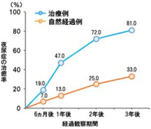 夜尿症の自然治癒率と治療による治癒率のグラフ