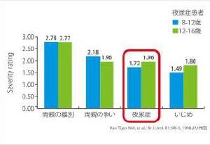 夜尿症の心への影響(Severity rating=深刻さの度合い)のグラフ