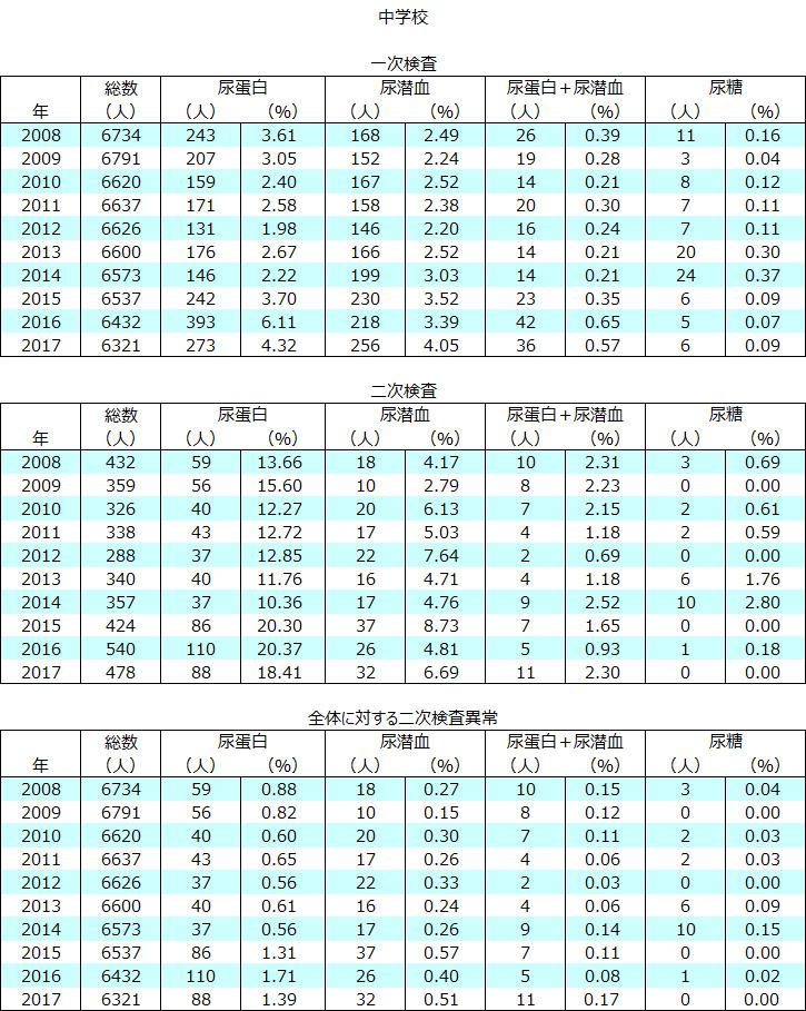 山形市での学校検尿の実績(中学校 2008~2016年度)