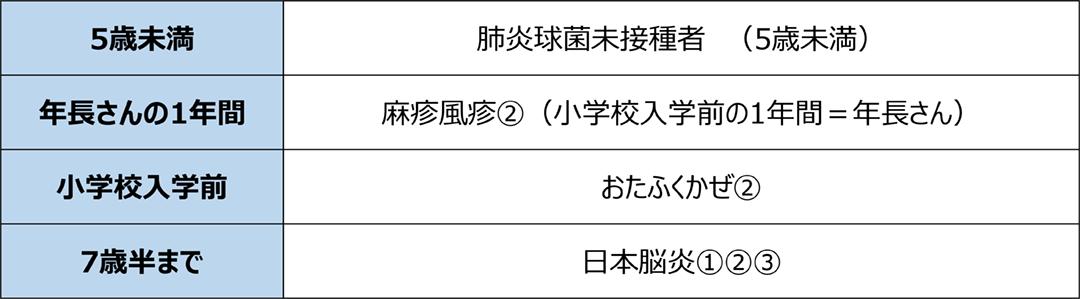 5歳未満 肺炎球菌身接種者 年長さんの1年間 麻疹風疹 小学校入学前 おたふくかぜ 7歳半 日本脳炎