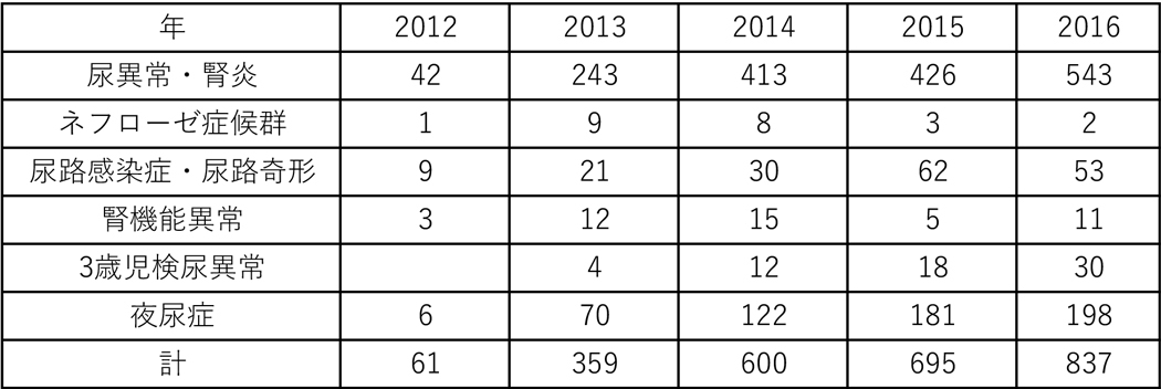 2012~16年度の尿異常・腎炎、ネフローゼ症候群、尿路感染症・尿路奇形、腎機能異常、3歳児検尿異常、夜尿症の診療実績です。