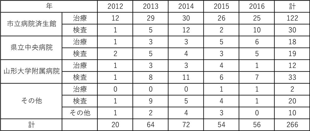2012~16年度の山形市立病院済生館、山形県立中央病院、山形大学附属病院、他医療施設への治療、検査などの紹介実績です。